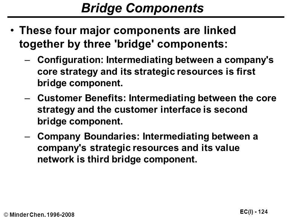 Bridge Components These four major components are linked together by three bridge components: