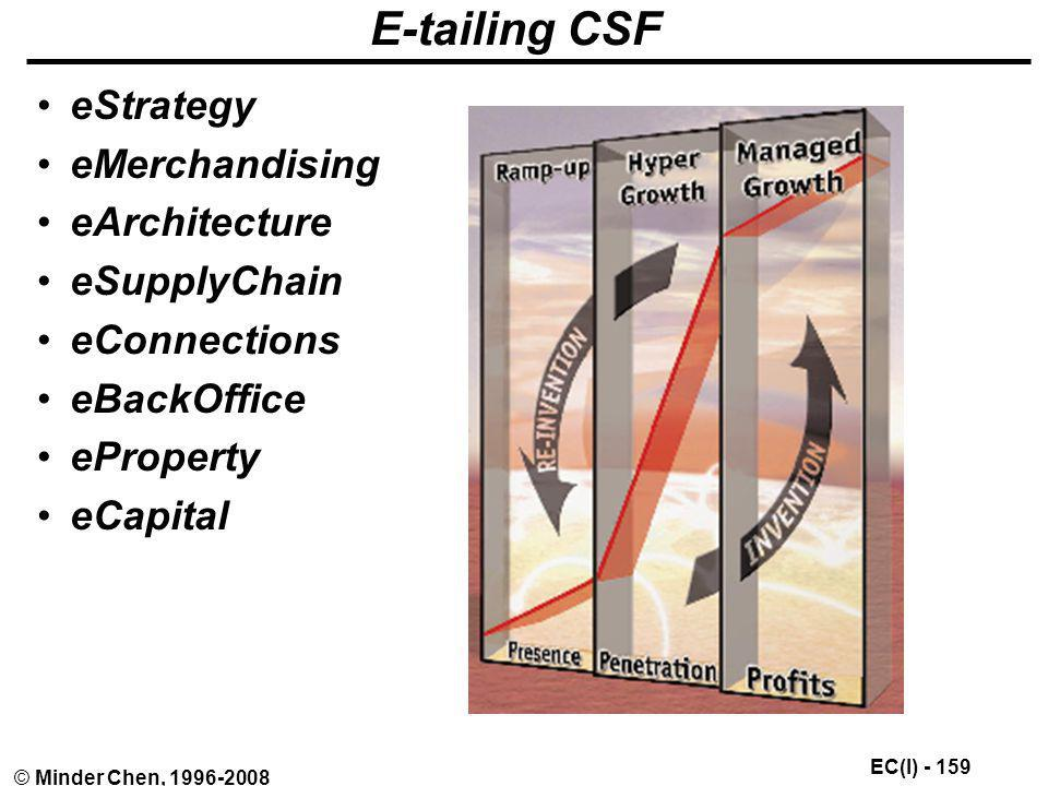 E-tailing CSF eStrategy eMerchandising eArchitecture eSupplyChain