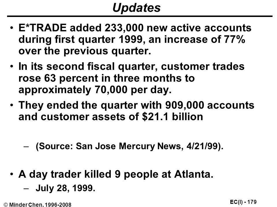 Updates E*TRADE added 233,000 new active accounts during first quarter 1999, an increase of 77% over the previous quarter.