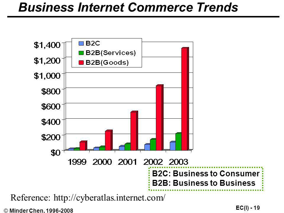 Business Internet Commerce Trends