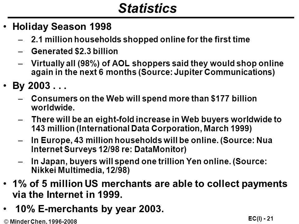 Statistics Holiday Season 1998 By 2003 . . .