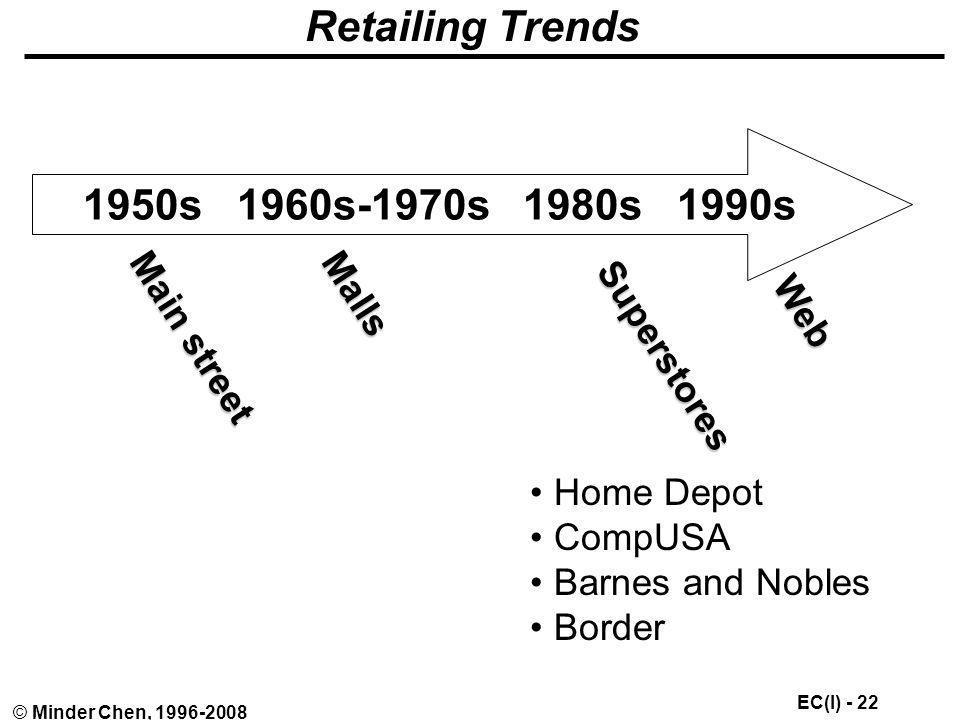 Retailing Trends 1950s 1960s-1970s 1980s 1990s