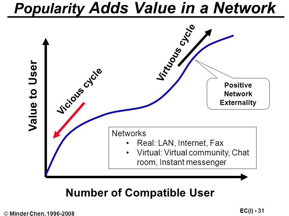 Popularity Adds Value in a Network