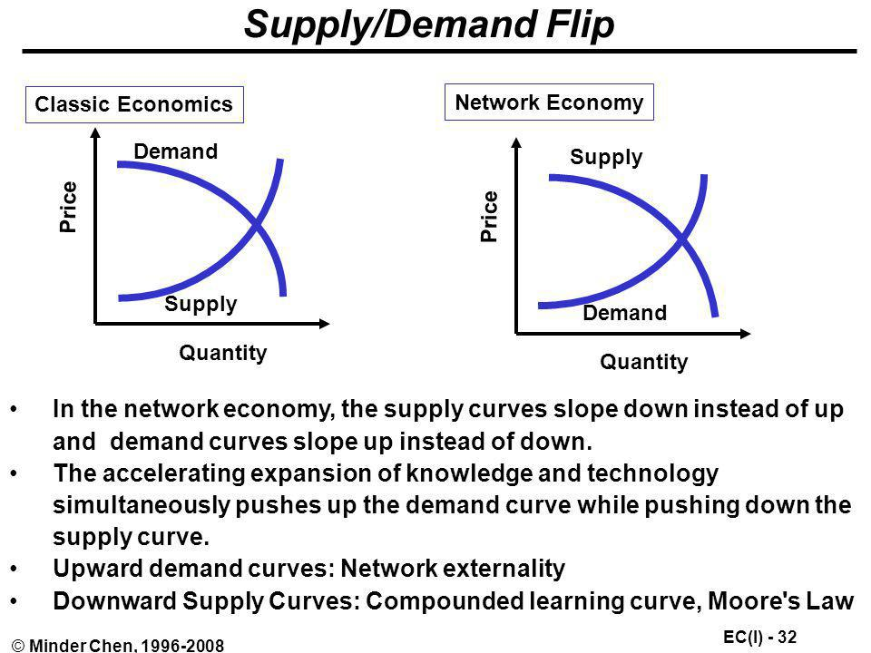Supply/Demand Flip Classic Economics. Price. Quantity. Demand. Supply. Network Economy. Demand.