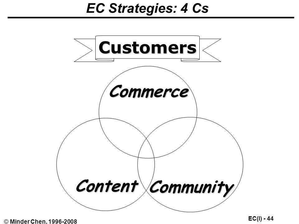EC Strategies: 4 Cs Customers Commerce Content Community