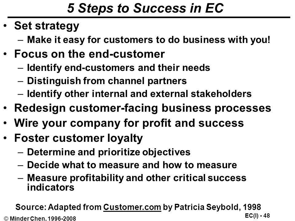 5 Steps to Success in EC Set strategy Focus on the end-customer