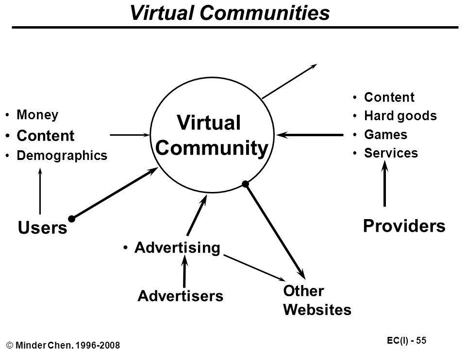 Virtual Communities Virtual Community