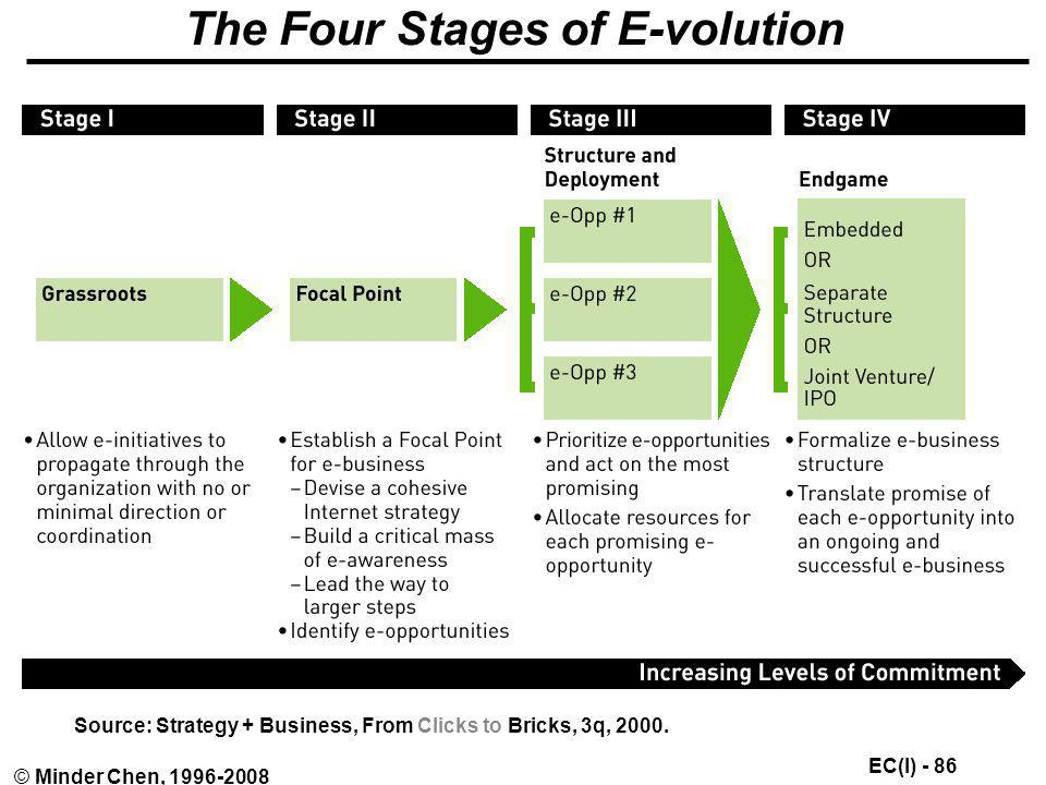 The Four Stages of E-volution