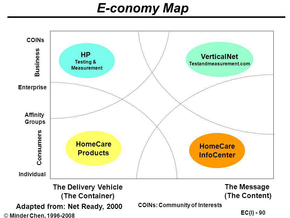 E-conomy Map HP VerticalNet HomeCare HomeCare Products InfoCenter