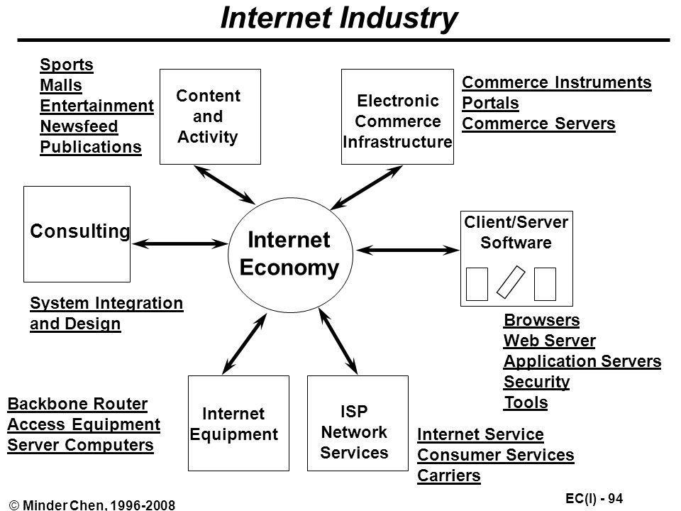 Internet Industry Internet Economy Consulting Sports Malls