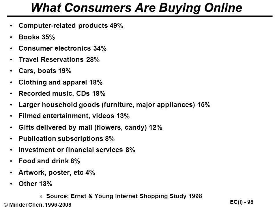 What Consumers Are Buying Online