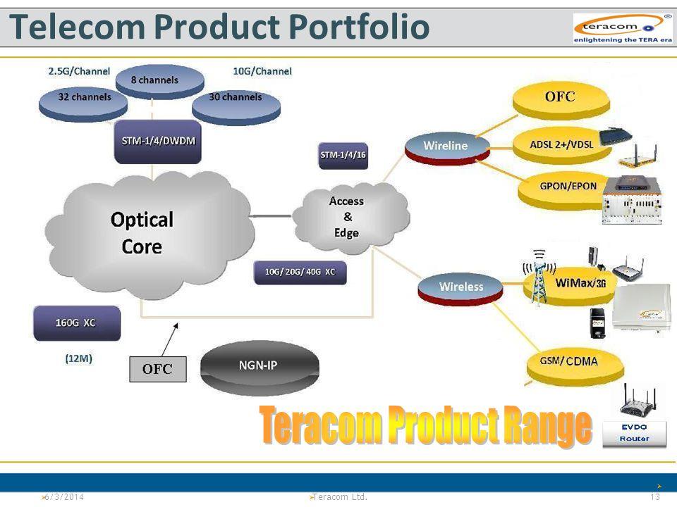 Telecom Product Portfolio