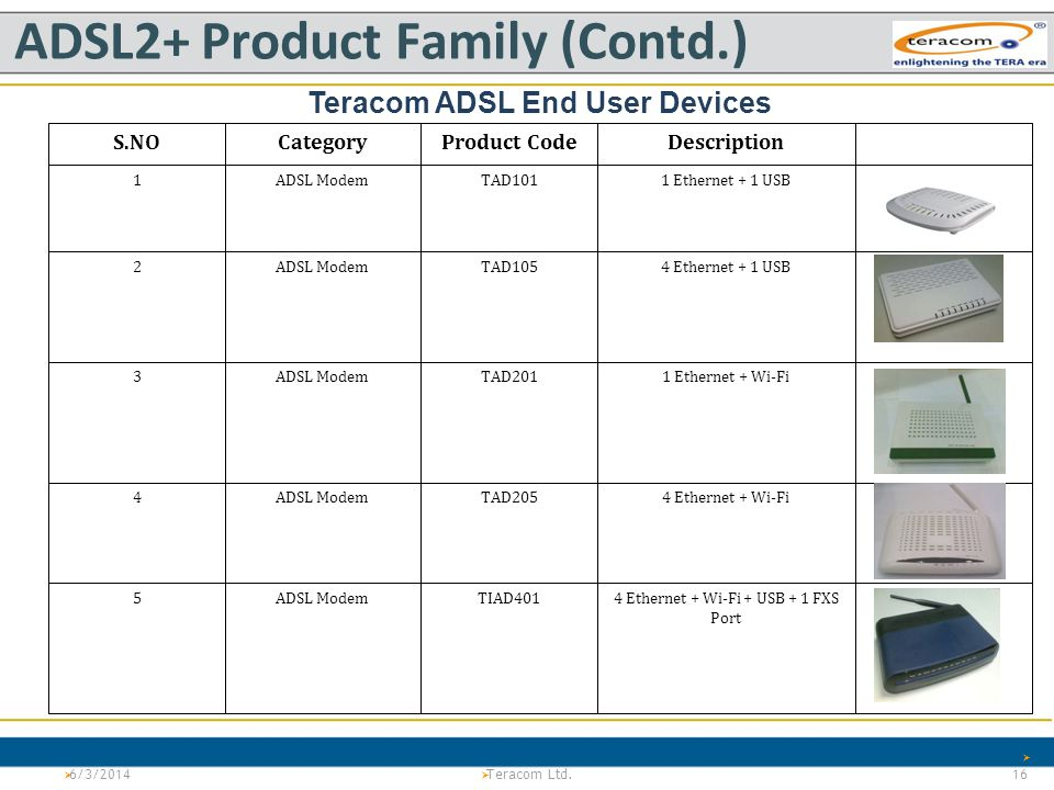 ADSL2+ Product Family (Contd.)
