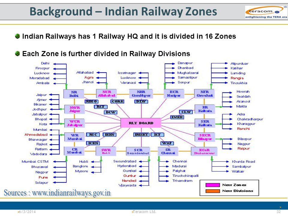 Background – Indian Railway Zones