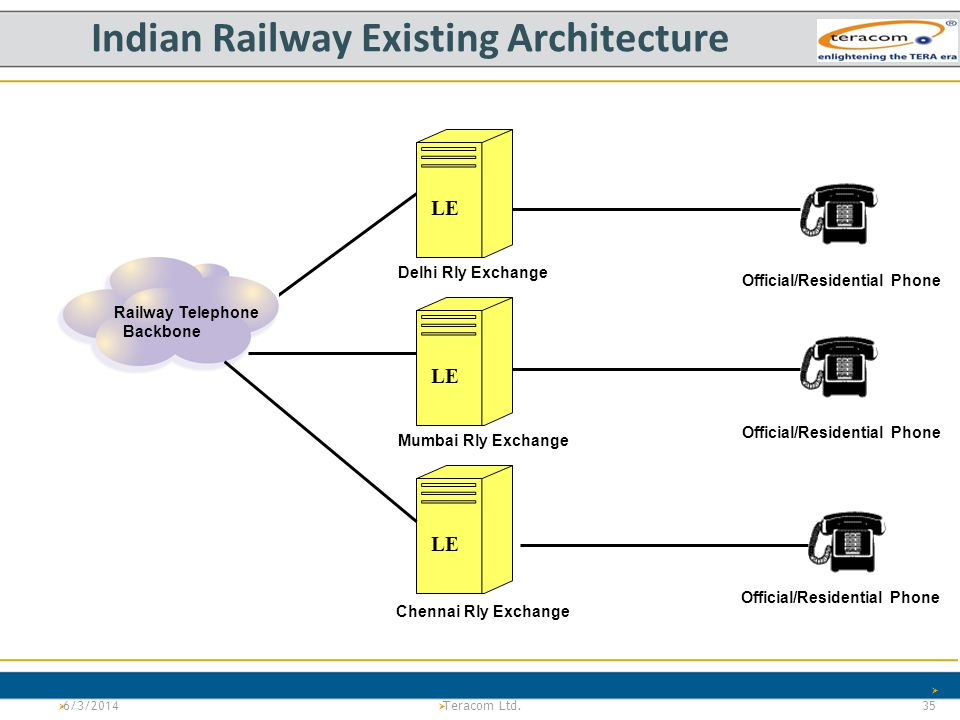 Indian Railway Existing Architecture