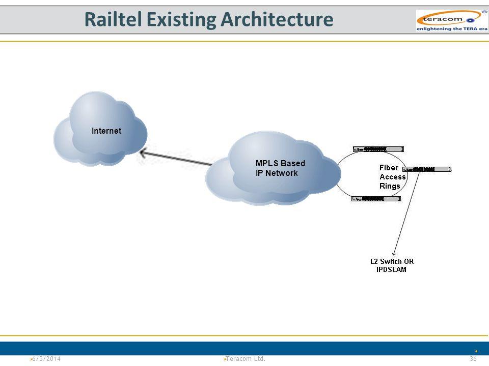 Railtel Existing Architecture