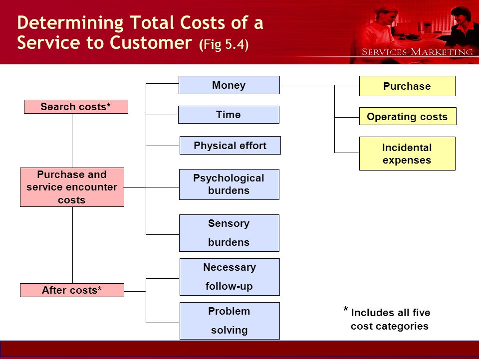 Determining Total Costs of a Service to Customer (Fig 5.4)