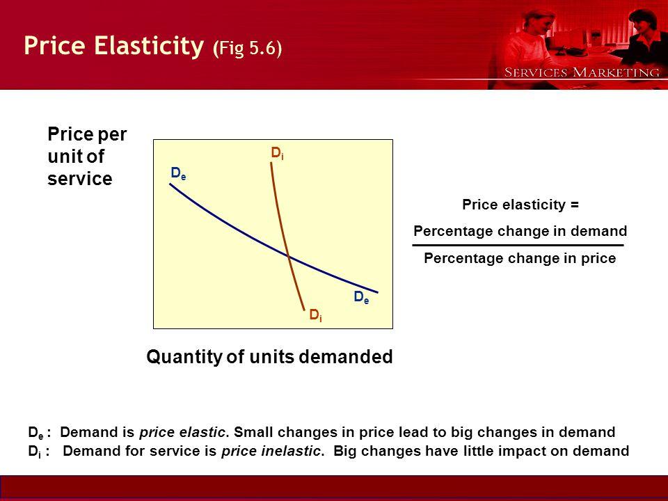 Price Elasticity (Fig 5.6)