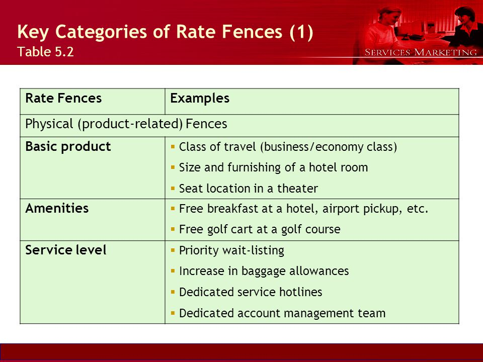 Key Categories of Rate Fences (1) Table 5.2