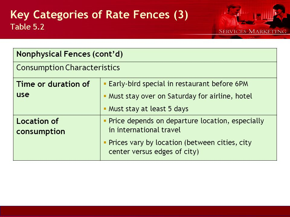 Key Categories of Rate Fences (3) Table 5.2