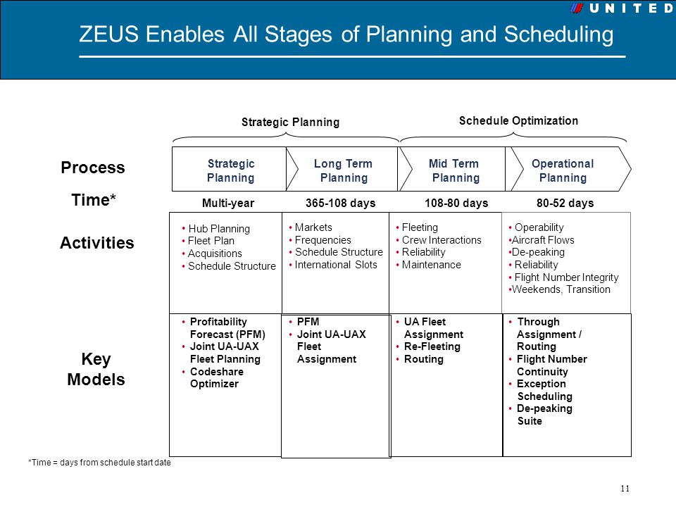 ZEUS Enables All Stages of Planning and Scheduling