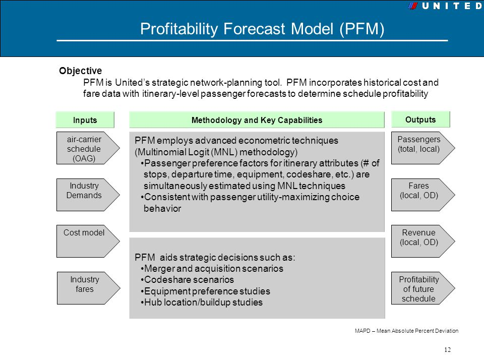 Profitability Forecast Model (PFM)