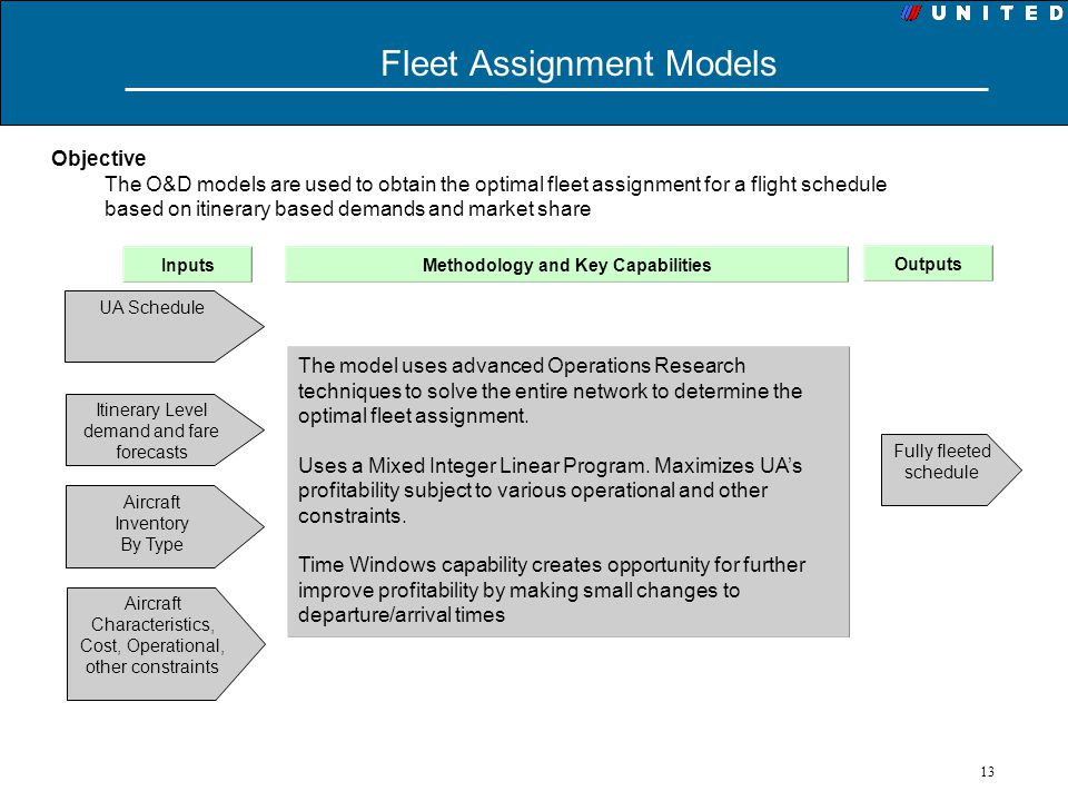 Fleet Assignment Models