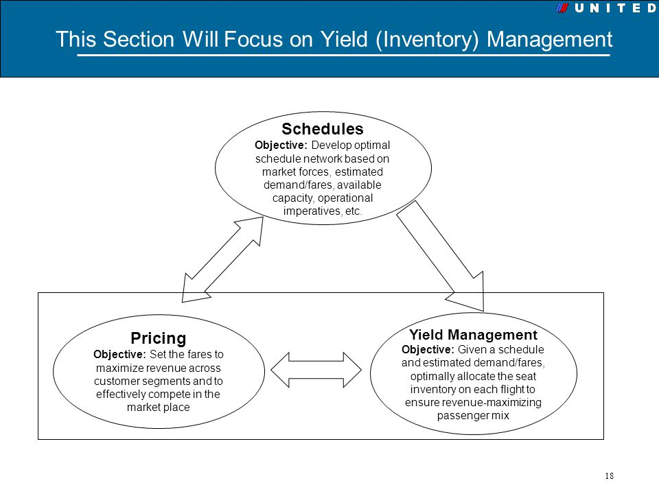 This Section Will Focus on Yield (Inventory) Management