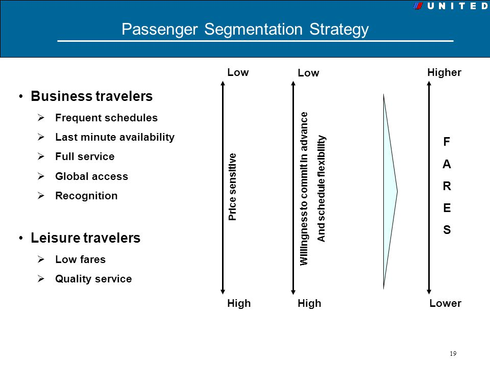 Passenger Segmentation Strategy