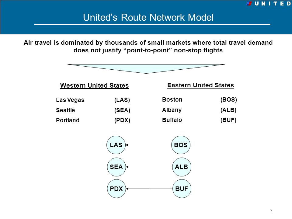 United's Route Network Model