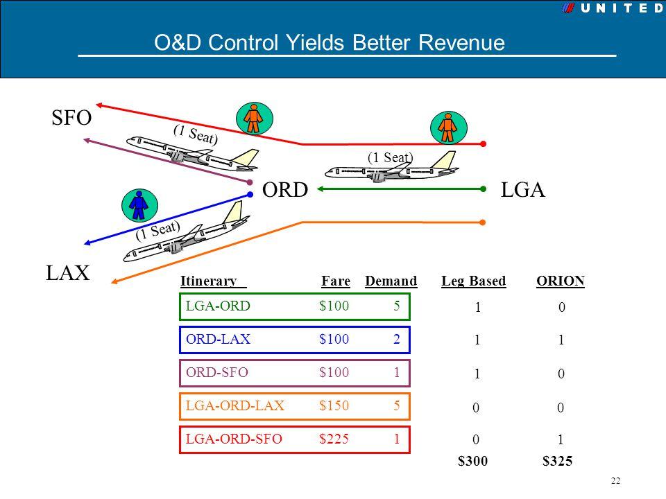 O&D Control Yields Better Revenue