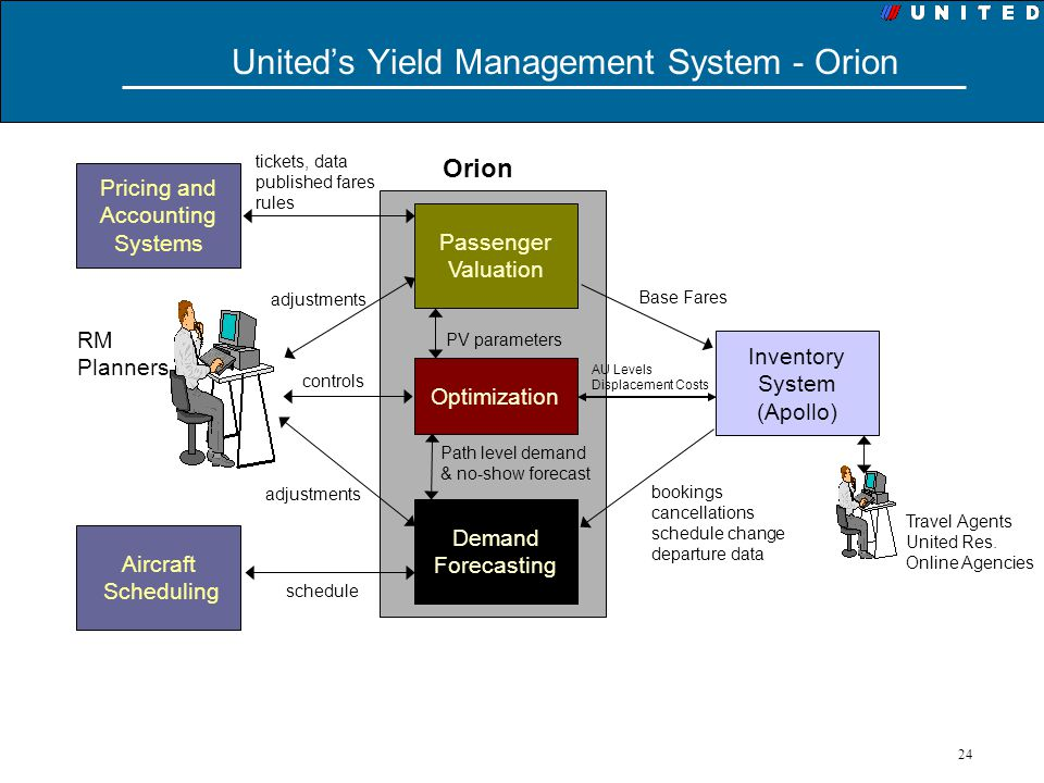 United's Yield Management System - Orion