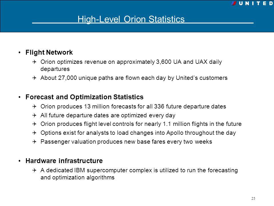 High-Level Orion Statistics