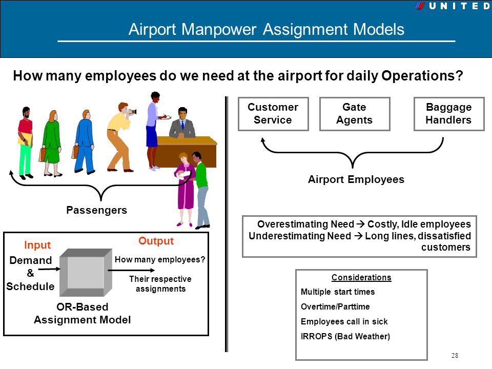 Airport Manpower Assignment Models