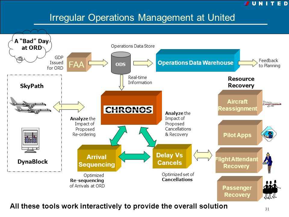 Irregular Operations Management at United