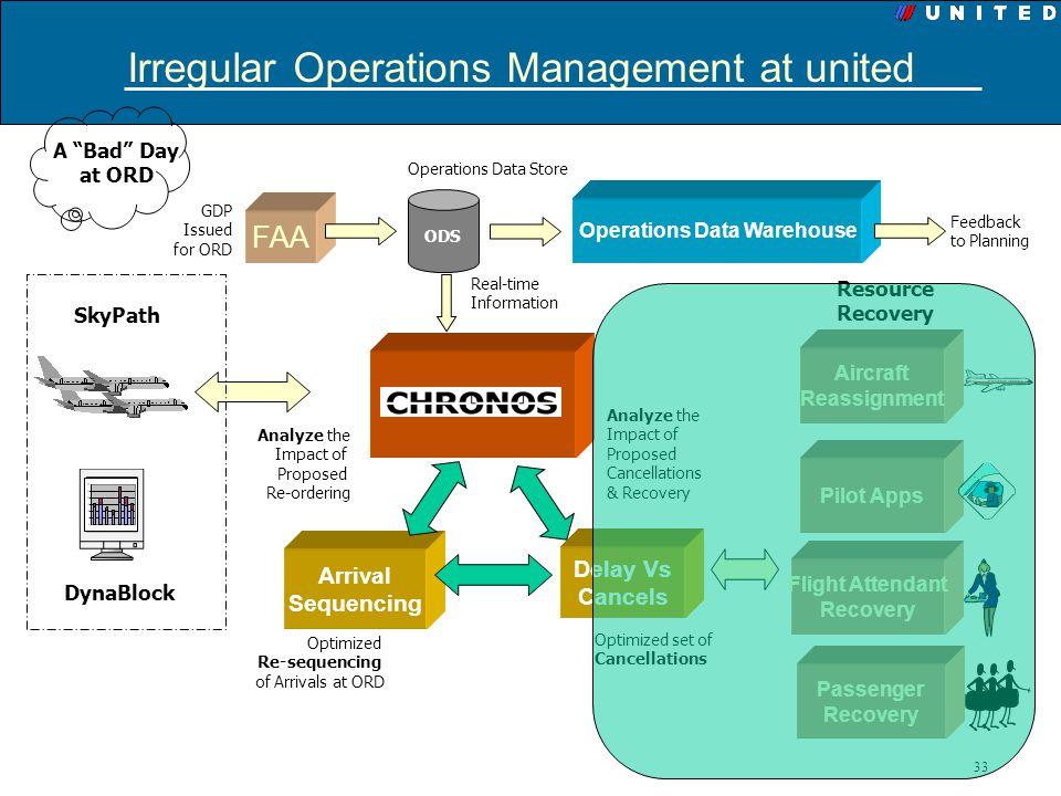 Irregular Operations Management at united
