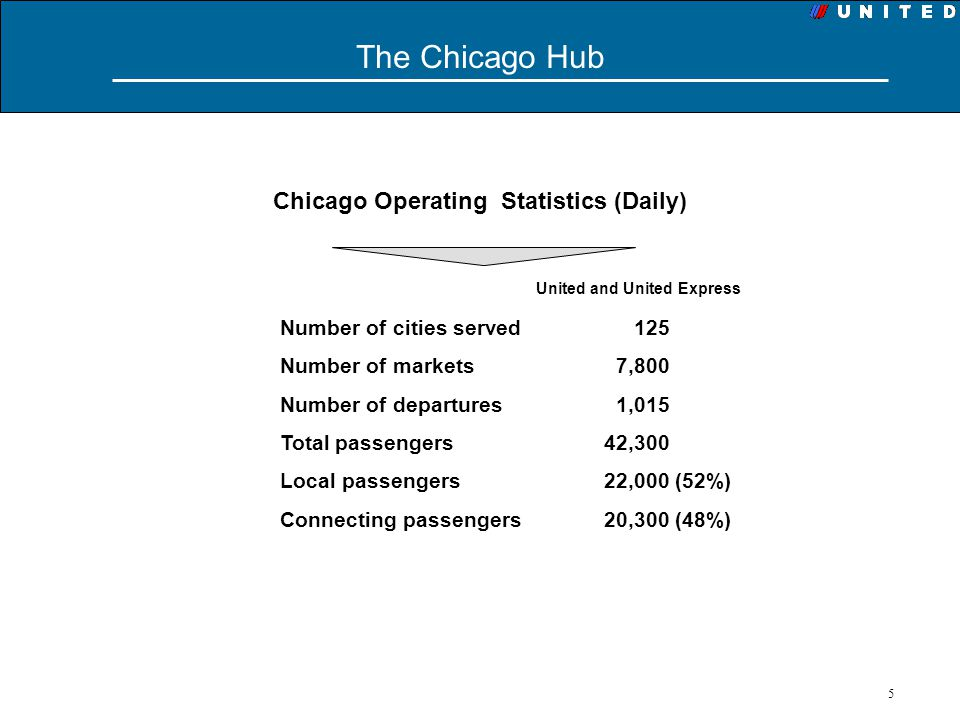 Chicago Operating Statistics (Daily) United and United Express