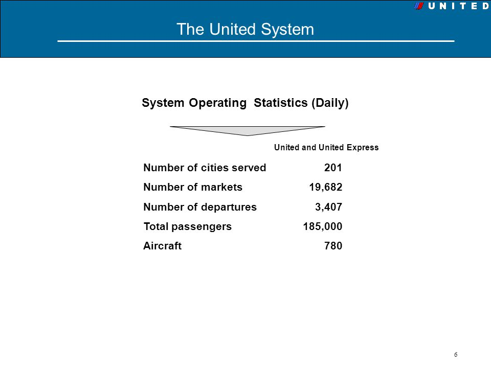 System Operating Statistics (Daily) United and United Express