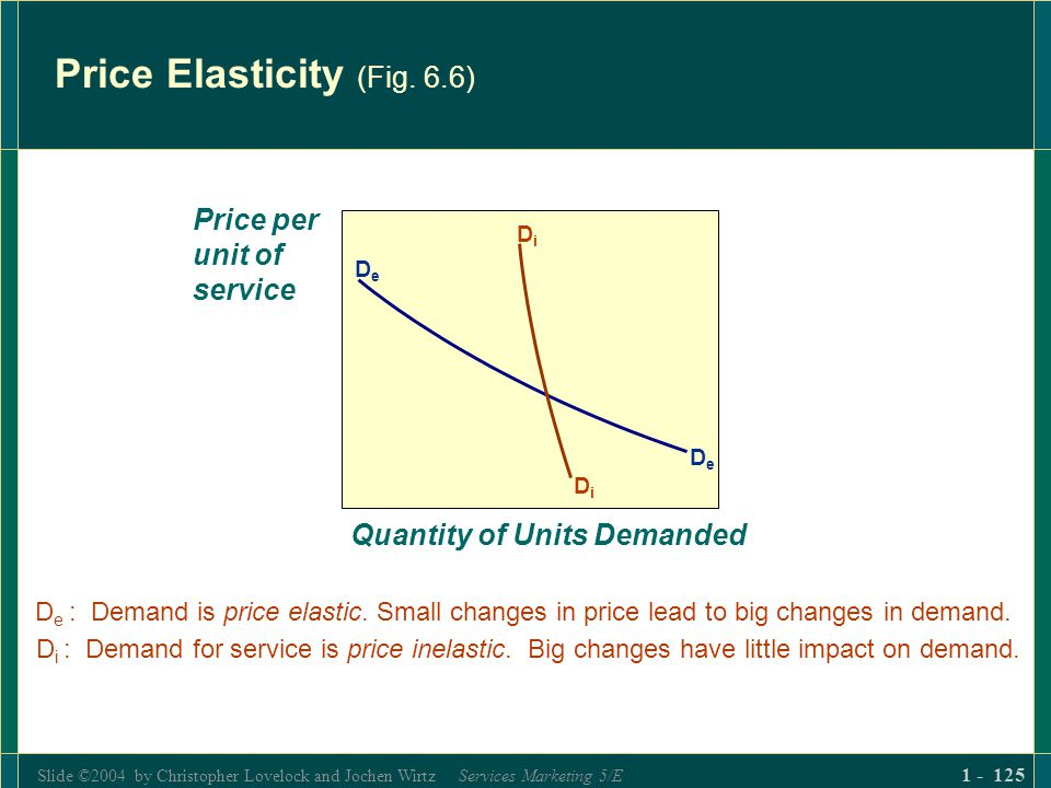 Price Elasticity (Fig. 6.6)