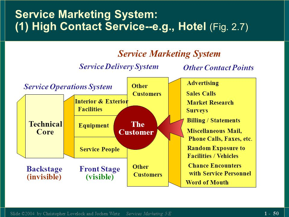 Introduction To Services Marketing Ppt Download