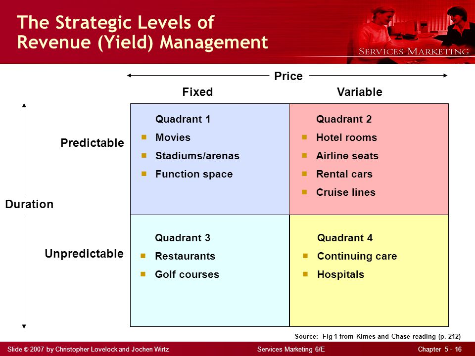 The Strategic Levels of Revenue (Yield) Management