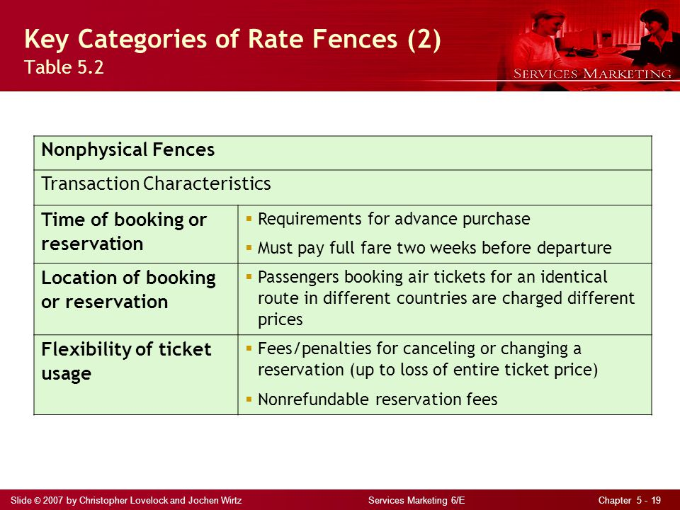 Key Categories of Rate Fences (2) Table 5.2