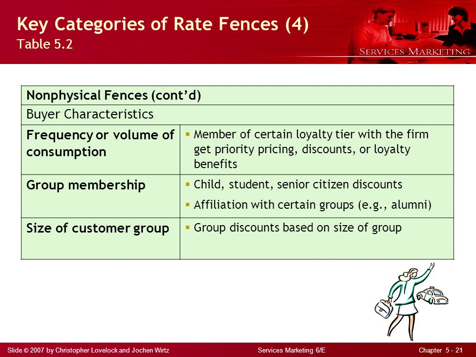 Key Categories of Rate Fences (4) Table 5.2