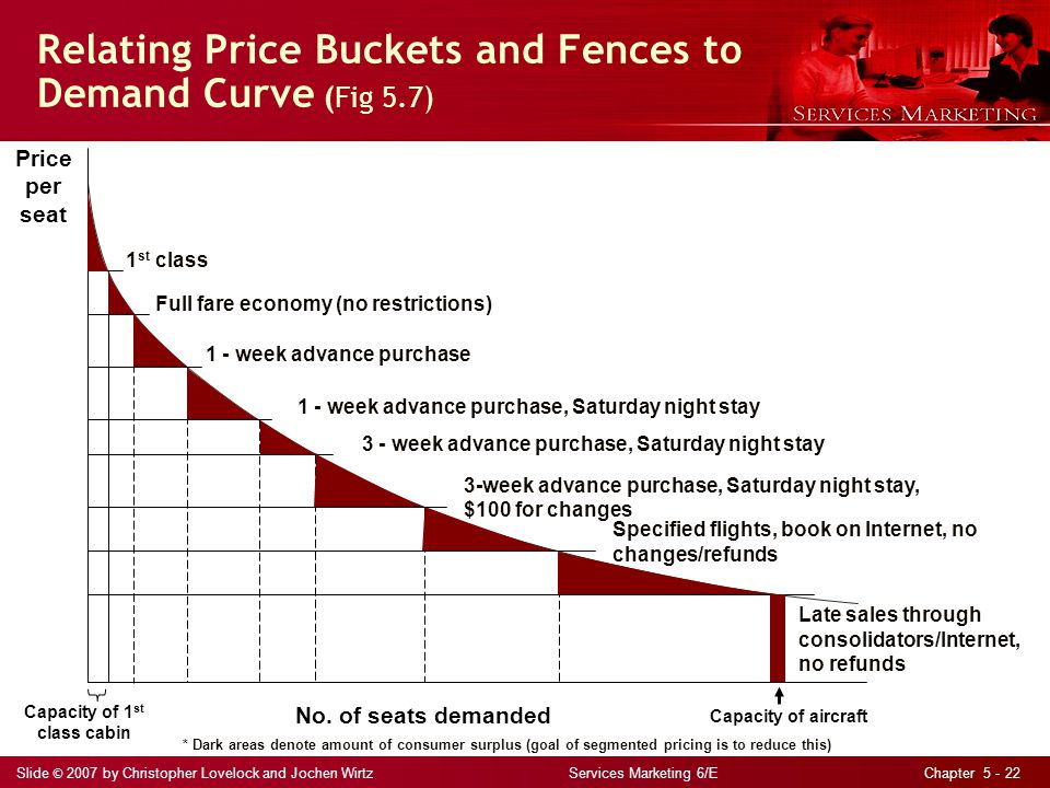 Relating Price Buckets and Fences to Demand Curve (Fig 5.7)