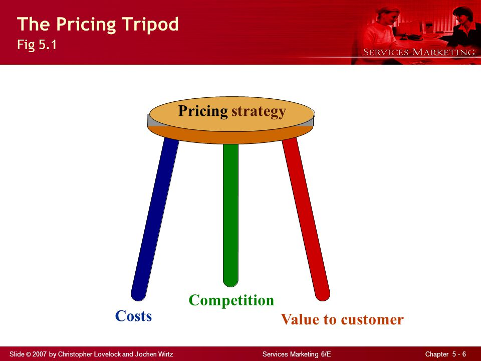 The Pricing Tripod Fig 5.1 Pricing strategy Costs Competition