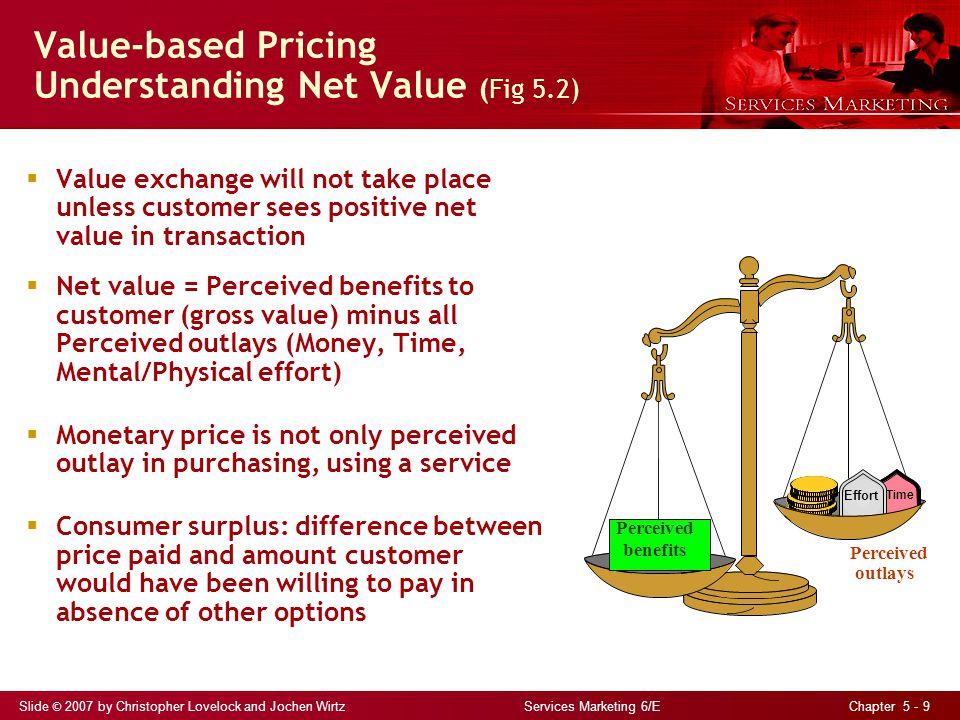 Value-based Pricing Understanding Net Value (Fig 5.2)
