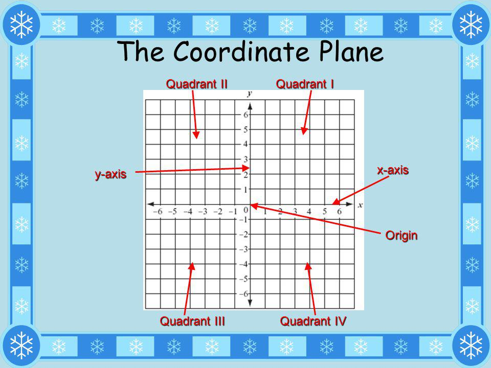 The Coordinate Plane Quadrant II Quadrant I x-axis y-axis Origin