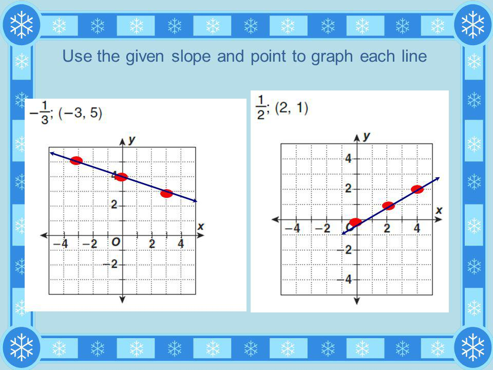 Use the given slope and point to graph each line