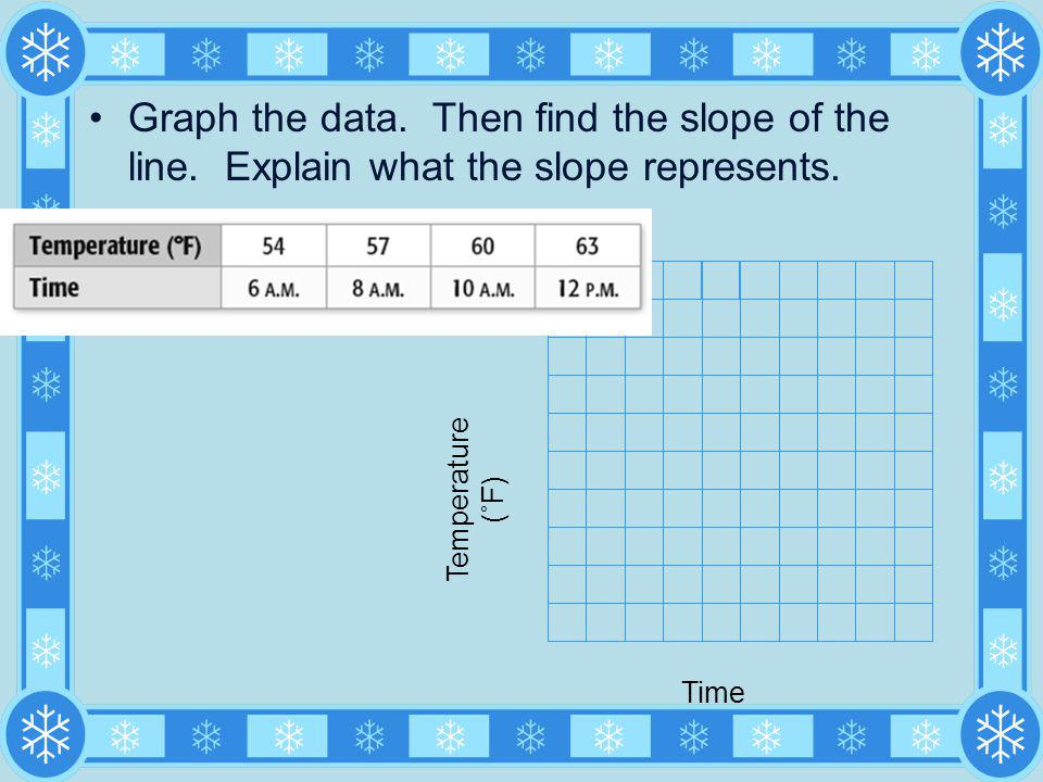 Graph the data. Then find the slope of the line