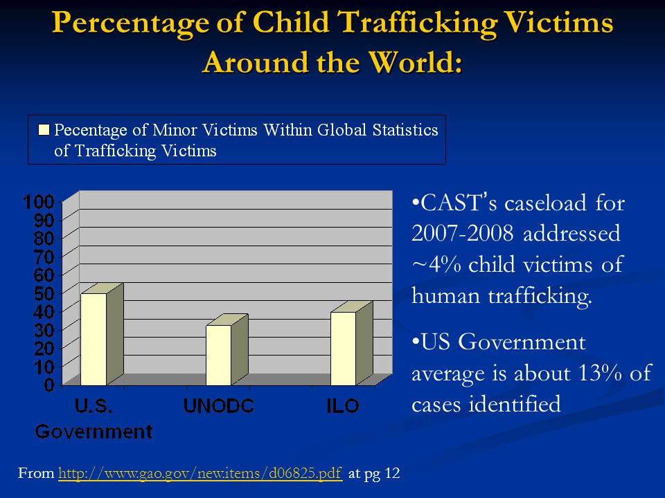 Percentage of Child Trafficking Victims Around the World:
